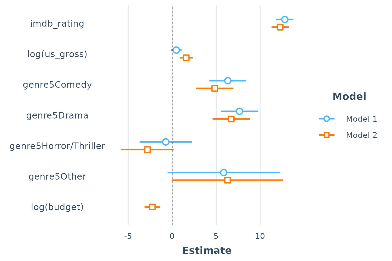 Tools for summarizing and visualizing regression models • jtools